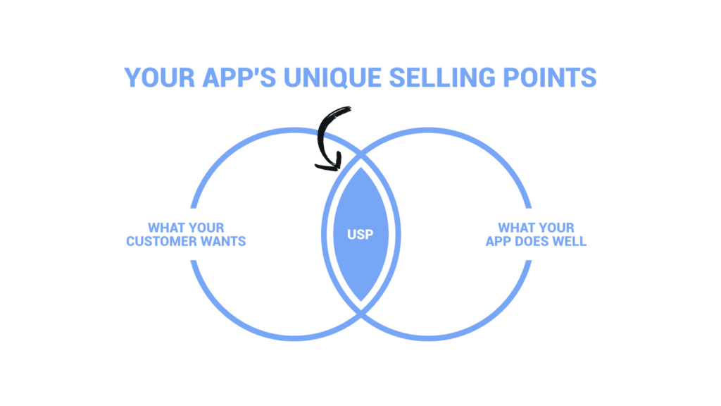App Unique Selling Points-Illustration